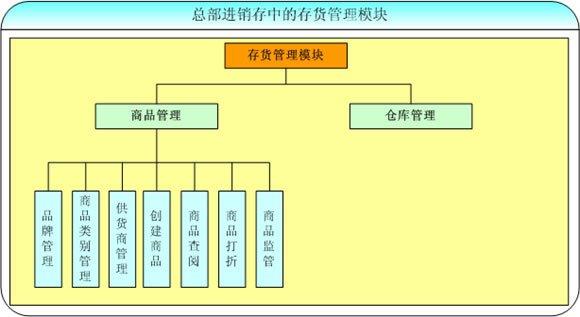基于供应链管理的制造业库存管理系统研究.东华大学学.