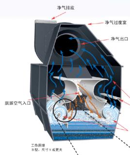 集水槽断面设计