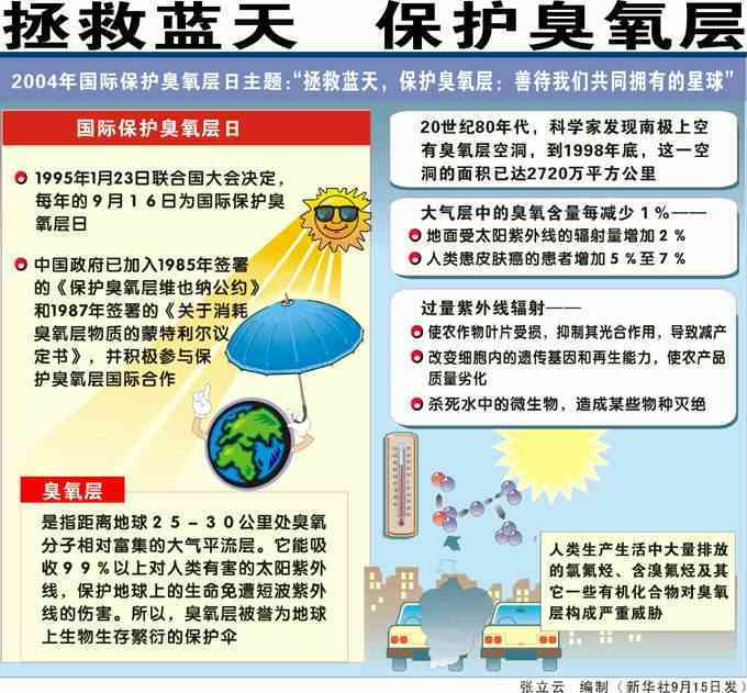 根据1985年《保护臭氧层维也纳公约》