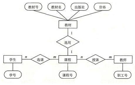 教务系统产品结构图