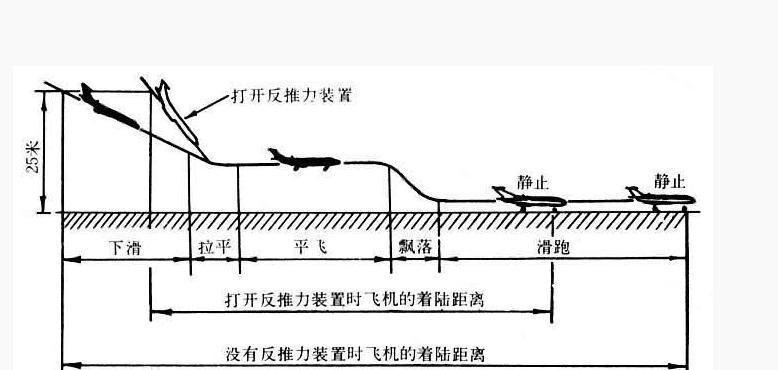 飞行原理(二级学科)