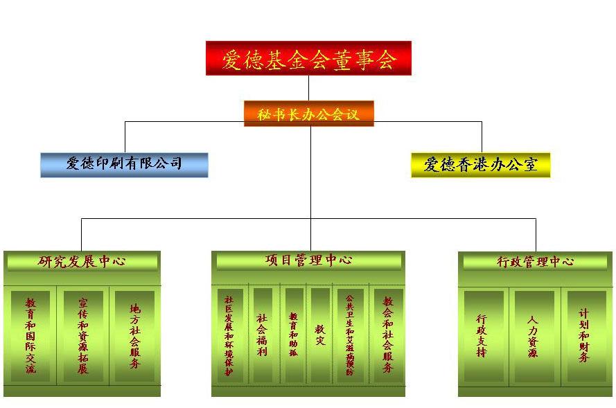 (图)组织构架