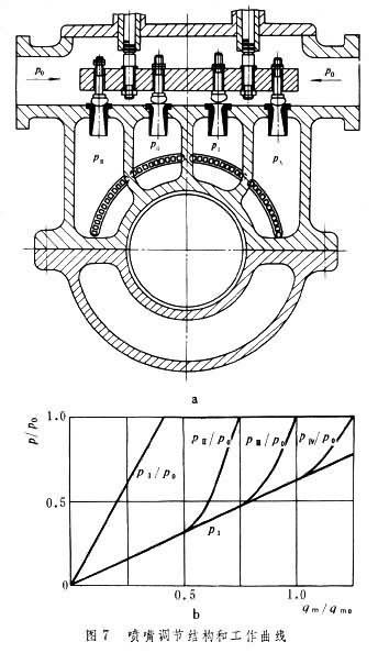 图7a为 1台有4只调节阀的汽轮机进汽室的横剖面.图片