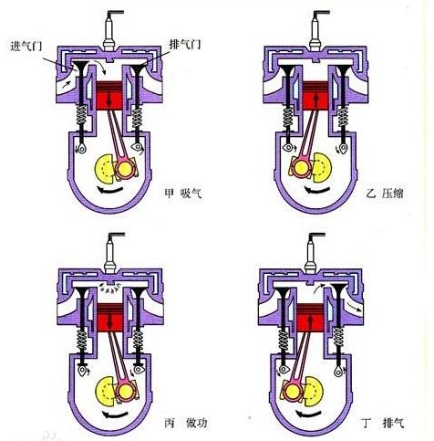 旋转的飞轮通过曲轴连杆带动活塞,使活塞从气缸上部向下运动,进气阀图片